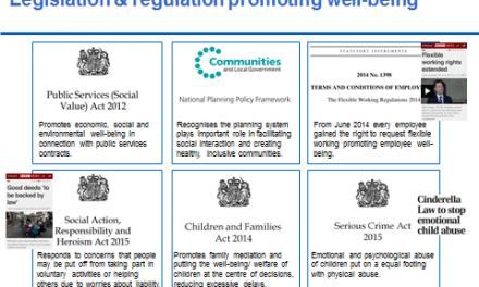 Wellbeing in UK legislation
