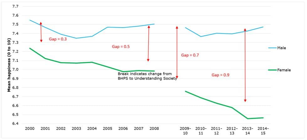 Children aged 11 to 15. British Household Panel Survey, 2000 to 2008, weighted data, three-year smoothed