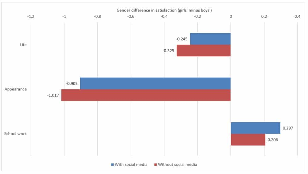 Effects of gender differences in social media use on gender differences in subjective well-being